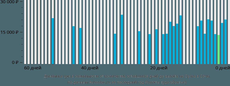 Динамика цен в зависимости от количества оставшихся дней до вылета из Орска в Сочи