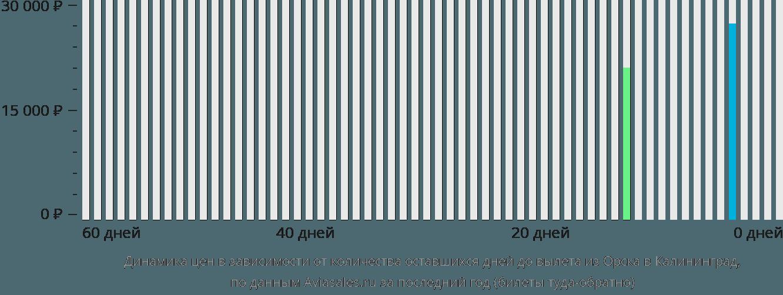 Динамика цен в зависимости от количества оставшихся дней до вылета из Орска в Калининград
