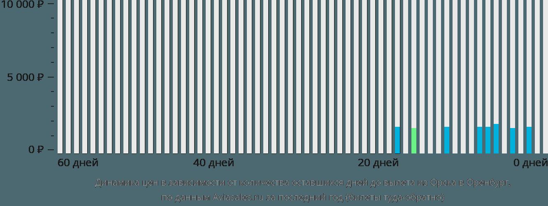 Динамика цен в зависимости от количества оставшихся дней до вылета из Орска в Оренбург
