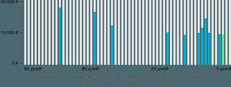 Динамика цен в зависимости от количества оставшихся дней до вылета из Орска в Симферополь