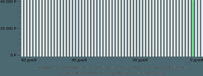 Динамика цен в зависимости от количества оставшихся дней до вылета из Орска в Ташкент