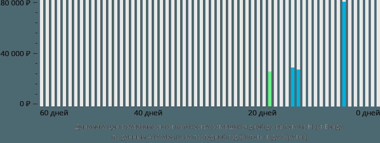 Динамика цен в зависимости от количества оставшихся дней до вылета из Норт-Бенда