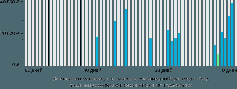 Динамика цен в зависимости от количества оставшихся дней до вылета из Оулу