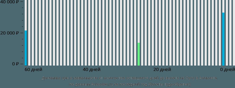 Динамика цен в зависимости от количества оставшихся дней до вылета из Оулу в Аликанте