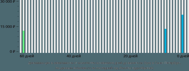 Динамика цен в зависимости от количества оставшихся дней до вылета из Оулу в Санкт-Петербург