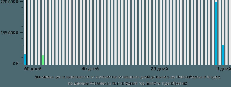 Динамика цен в зависимости от количества оставшихся дней до вылета из Новосибирска в Агадир