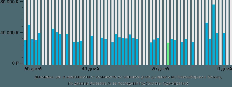 Динамика цен в зависимости от количества оставшихся дней до вылета из Новосибирска в Малагу
