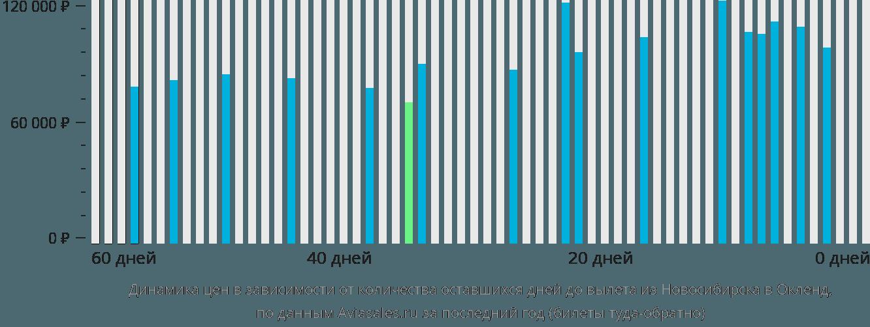 Динамика цен в зависимости от количества оставшихся дней до вылета из Новосибирска в Окленд