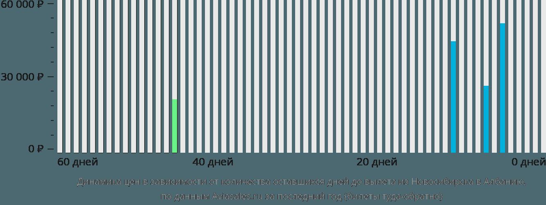 Динамика цен в зависимости от количества оставшихся дней до вылета из Новосибирска в Албанию