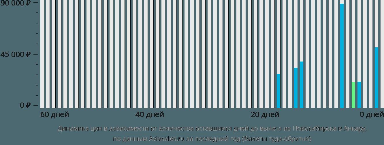Динамика цен в зависимости от количества оставшихся дней до вылета из Новосибирска в Анкару
