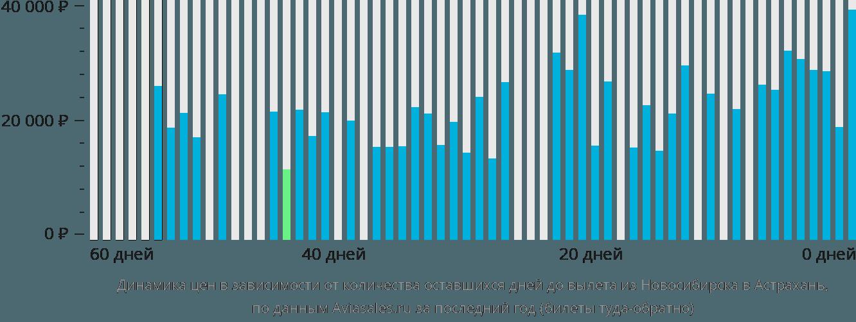 Динамика цен в зависимости от количества оставшихся дней до вылета из Новосибирска в Астрахань