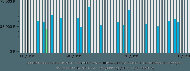 Динамика цен в зависимости от количества оставшихся дней до вылета из Новосибирска в Абу-Даби
