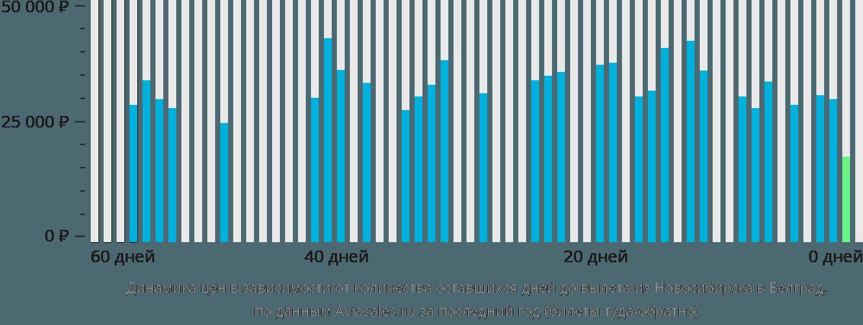 Динамика цен в зависимости от количества оставшихся дней до вылета из Новосибирска в Белград