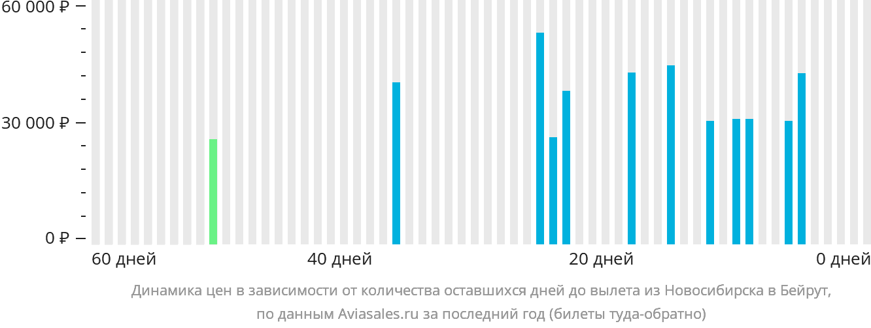 Динамика цен в зависимости от количества оставшихся дней до вылета из Новосибирска в Бейрут