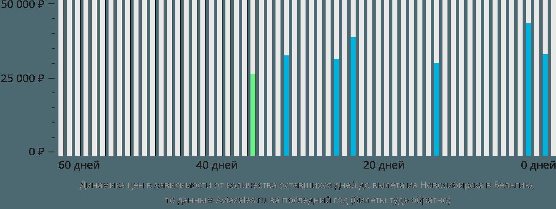 Динамика цен в зависимости от количества оставшихся дней до вылета из Новосибирска в Бельгию