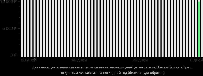 Динамика цен в зависимости от количества оставшихся дней до вылета из Новосибирска в Брно