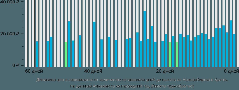 Динамика цен в зависимости от количества оставшихся дней до вылета из Новосибирска в Братск