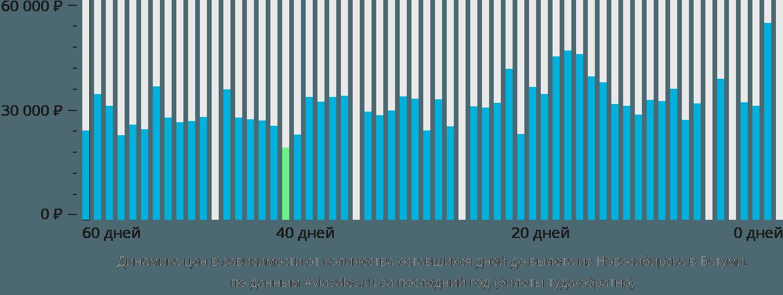 Динамика цен в зависимости от количества оставшихся дней до вылета из Новосибирска в Батуми