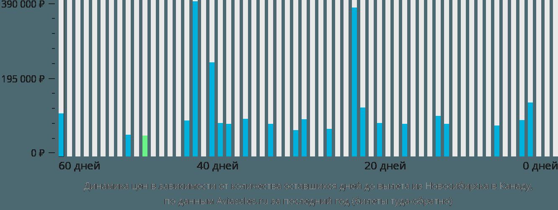 Динамика цен в зависимости от количества оставшихся дней до вылета из Новосибирска в Канаду