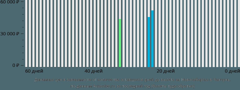 Динамика цен в зависимости от количества оставшихся дней до вылета из Новосибирска в Чанчунь