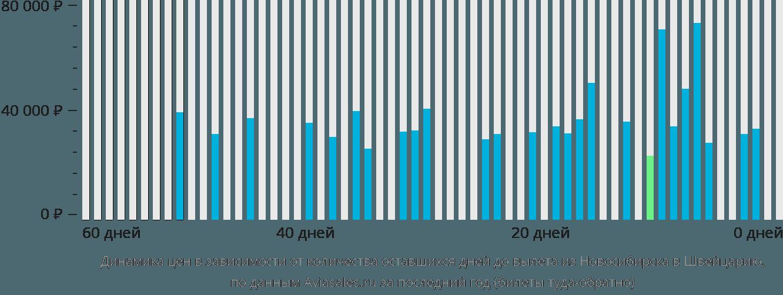 Динамика цен в зависимости от количества оставшихся дней до вылета из Новосибирска в Швейцарию