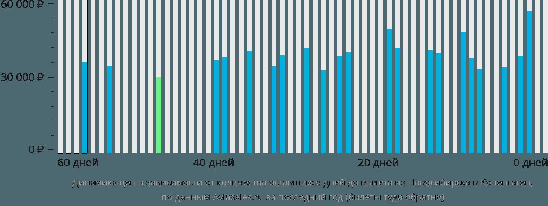 Динамика цен в зависимости от количества оставшихся дней до вылета из Новосибирска в Копенгаген