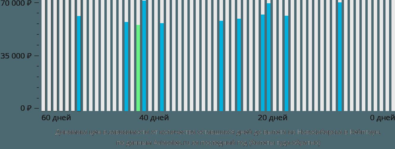 Динамика цен в зависимости от количества оставшихся дней до вылета из Новосибирска в Кейптаун