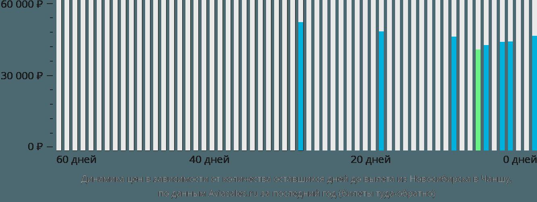 Динамика цен в зависимости от количества оставшихся дней до вылета из Новосибирска в Чаншу