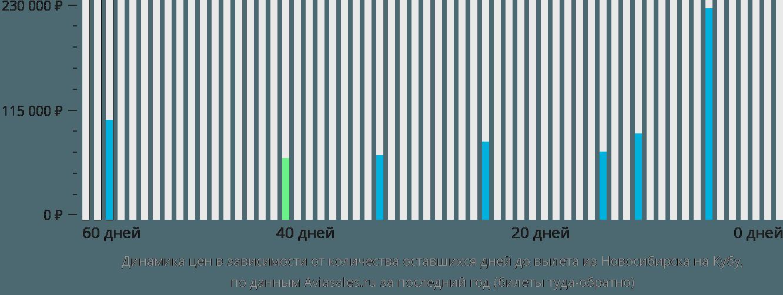Динамика цен в зависимости от количества оставшихся дней до вылета из Новосибирска на Кубу