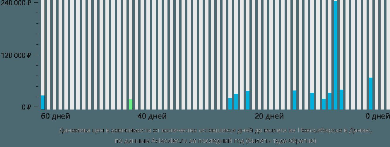 Динамика цен в зависимости от количества оставшихся дней до вылета из Новосибирска в Данию