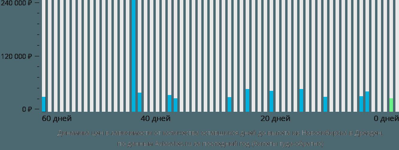 Динамика цен в зависимости от количества оставшихся дней до вылета из Новосибирска в Дрезден