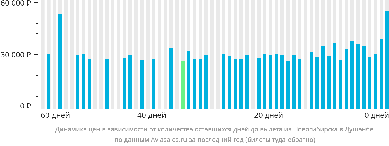 Динамика цен в зависимости от количества оставшихся дней до вылета из Новосибирска в Душанбе