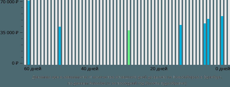 Динамика цен в зависимости от количества оставшихся дней до вылета из Новосибирска в Эдинбург