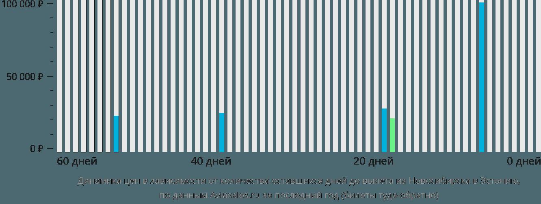 Динамика цен в зависимости от количества оставшихся дней до вылета из Новосибирска в Эстонию