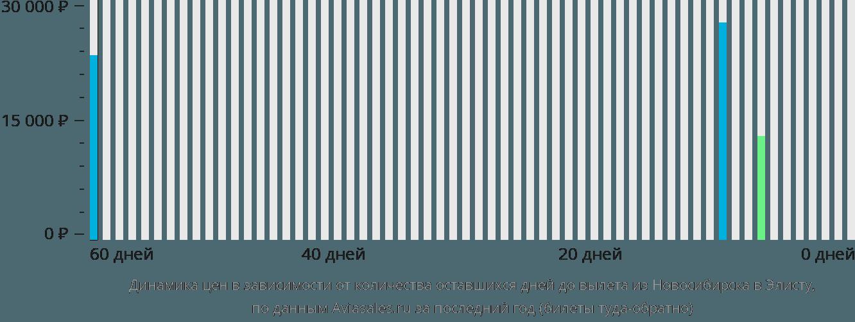 Динамика цен в зависимости от количества оставшихся дней до вылета из Новосибирска в Элисту