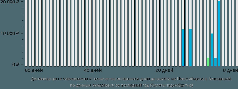Динамика цен в зависимости от количества оставшихся дней до вылета из Новосибирска в Белоярский