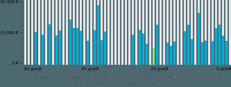 Динамика цен в зависимости от количества оставшихся дней до вылета из Новосибирска в Грозный
