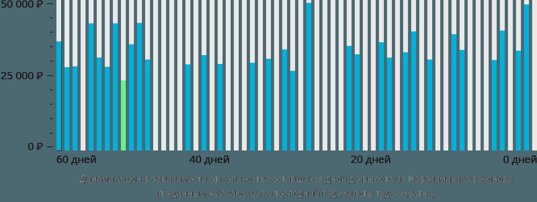 Динамика цен в зависимости от количества оставшихся дней до вылета из Новосибирска в Женеву