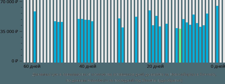 Динамика цен в зависимости от количества оставшихся дней до вылета из Новосибирска в Ханчжоу