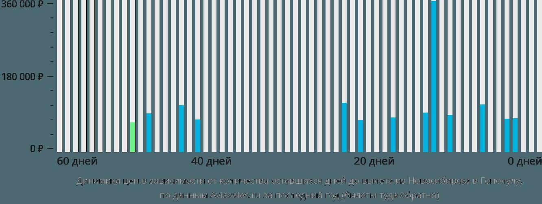 Динамика цен в зависимости от количества оставшихся дней до вылета из Новосибирска в Гонолулу