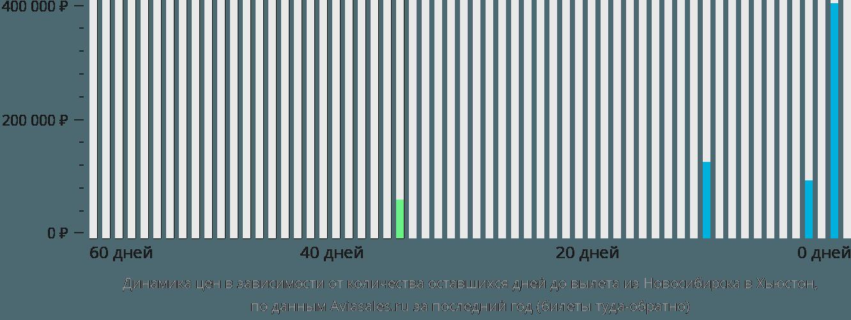 Динамика цен в зависимости от количества оставшихся дней до вылета из Новосибирска в Хьюстон