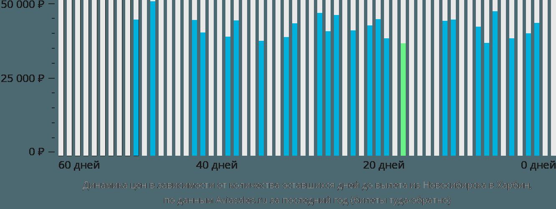 Динамика цен в зависимости от количества оставшихся дней до вылета из Новосибирска в Харбин