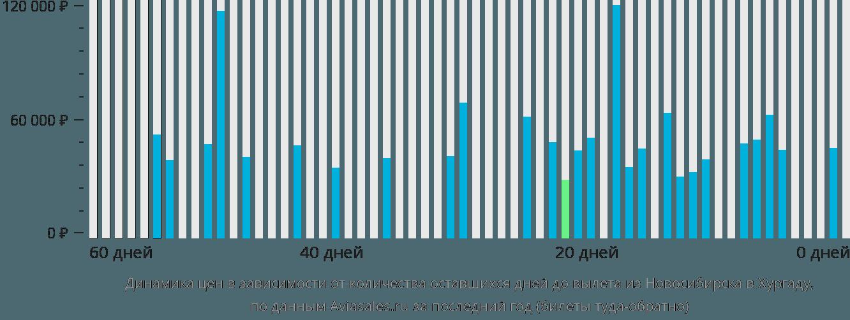Динамика цен в зависимости от количества оставшихся дней до вылета из Новосибирска в Хургаду