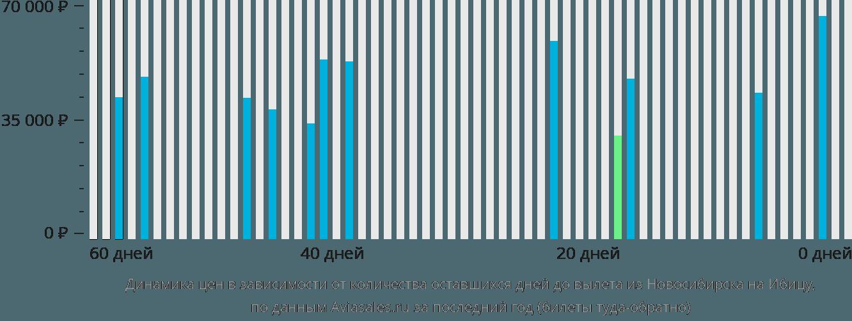 Динамика цен в зависимости от количества оставшихся дней до вылета из Новосибирска на Ибицу