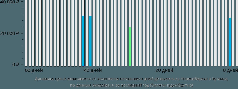 Динамика цен в зависимости от количества оставшихся дней до вылета из Новосибирска в Кутаиси