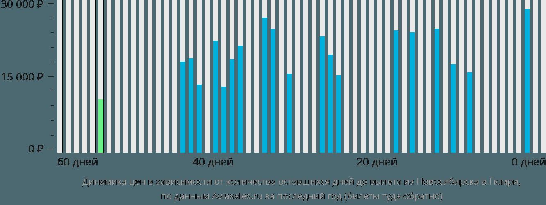 Динамика цен в зависимости от количества оставшихся дней до вылета из Новосибирска в Гюмри