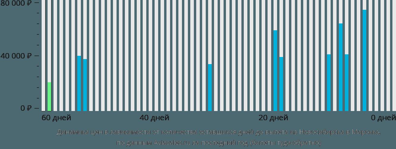 Динамика цен в зависимости от количества оставшихся дней до вылета из Новосибирска в Марокко