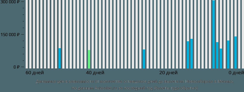 Динамика цен в зависимости от количества оставшихся дней до вылета из Новосибирска в Мехико