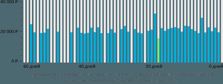 Динамика цен в зависимости от количества оставшихся дней до вылета из Новосибирска в Мирный