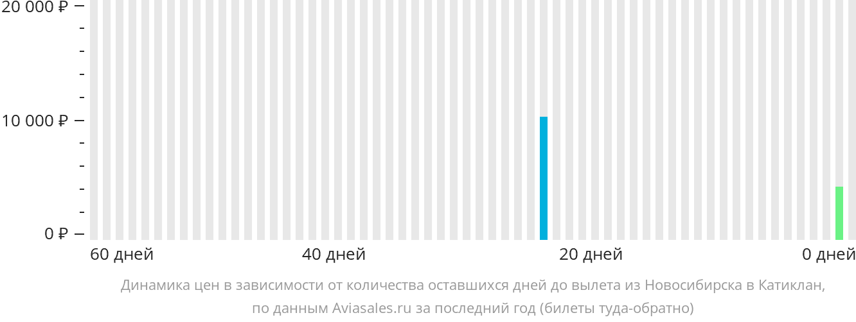 Динамика цен в зависимости от количества оставшихся дней до вылета из Новосибирска в Катиклан
